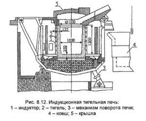 индукционная тигельная печь