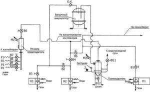 схема вакуумной системы